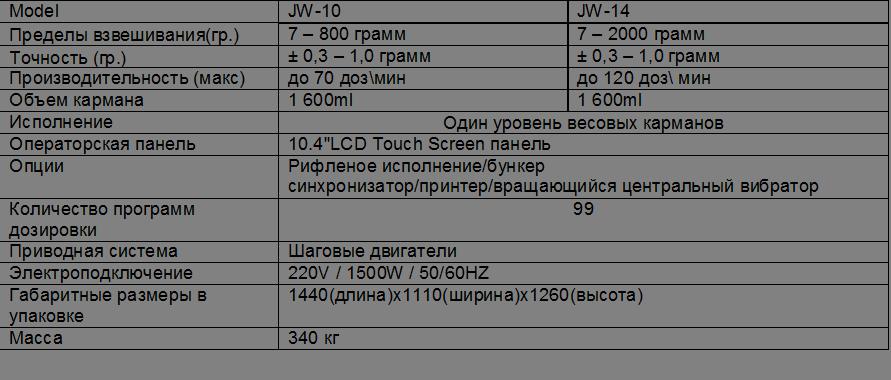 """ModelJW-10JW-14<br />Пределы взвешивания(гр.)7 – 800 грамм7 – 2000 грамм<br />Точность (гр.)± 0,3 – 1,0 грамм± 0,3 – 1,0 грамм<br />Производительность (макс)до 70 доз\миндо 120 доз\ мин<br />Объем кармана1 600ml1 600ml<br />ИсполнениеОдин уровень весовых карманов<br />Операторская панель10.4""""LCD Touch Screen панель<br />ОпцииРифленое исполнение/бункер синхронизатор/принтер/вращающийся центральный вибратор<br />Количество программ<br />дозировки99<br />Приводная системаШаговые двигатели<br />Электроподключение220V / 1500W / 50/60HZ<br />Габаритные размеры в упаковке1440(длина)x1110(ширина)x1260(высота)<br />Масса340 кг</p><p>"""